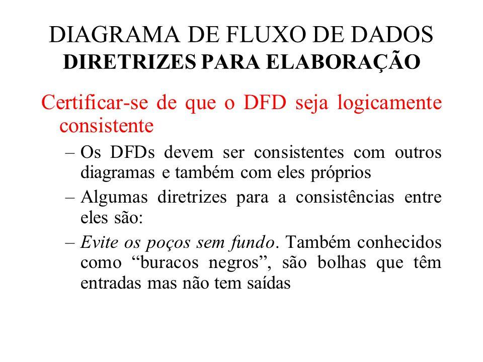 DIAGRAMA DE FLUXO DE DADOS DIRETRIZES PARA ELABORAÇÃO