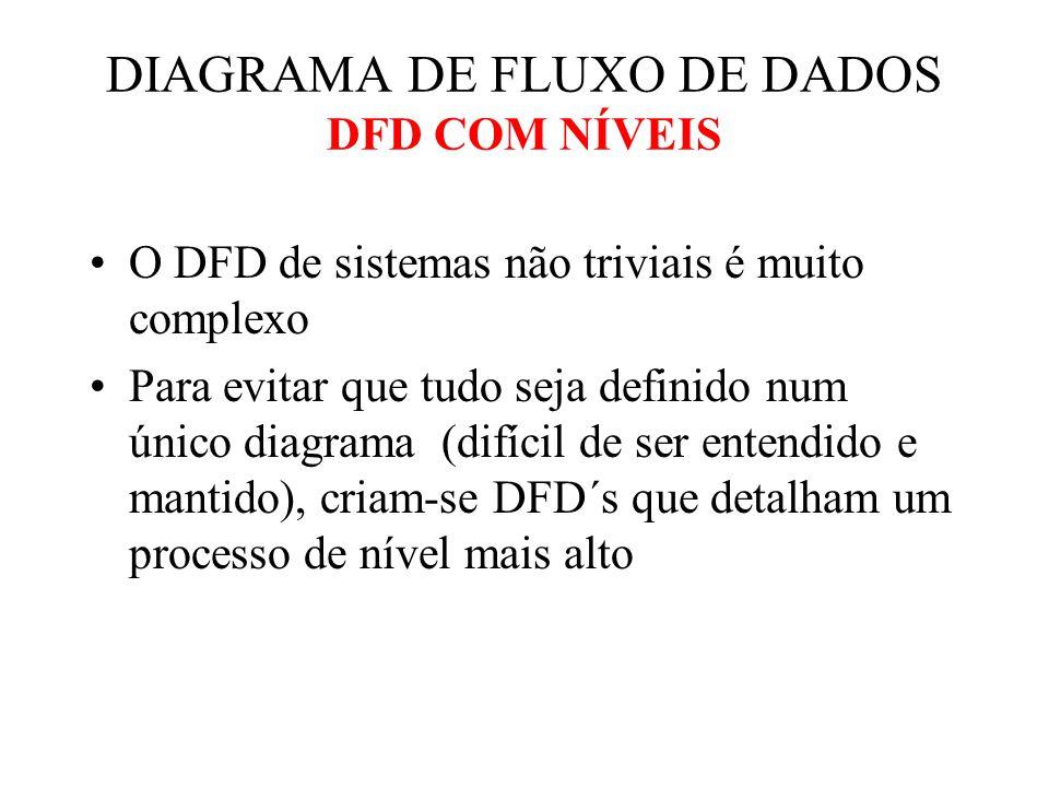 DIAGRAMA DE FLUXO DE DADOS DFD COM NÍVEIS