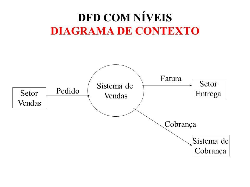 DFD COM NÍVEIS DIAGRAMA DE CONTEXTO