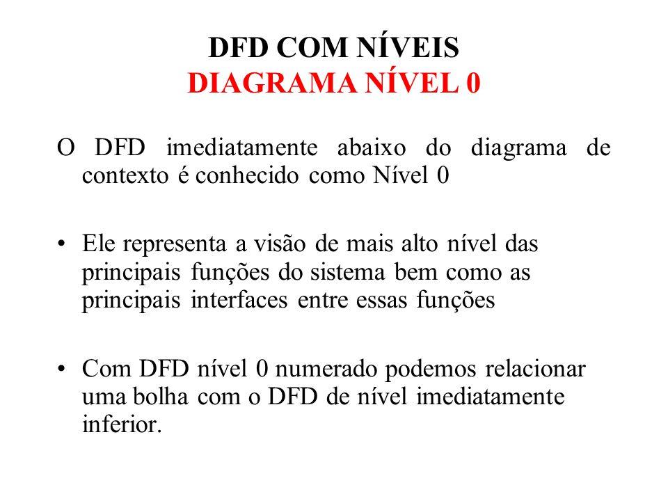 DFD COM NÍVEIS DIAGRAMA NÍVEL 0