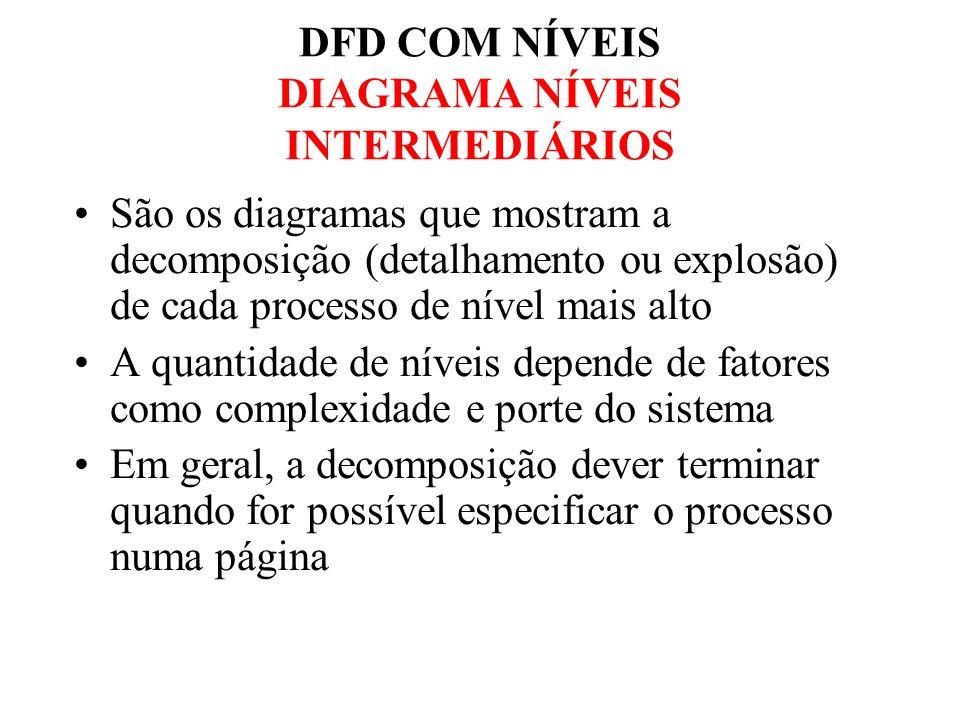 DFD COM NÍVEIS DIAGRAMA NÍVEIS INTERMEDIÁRIOS