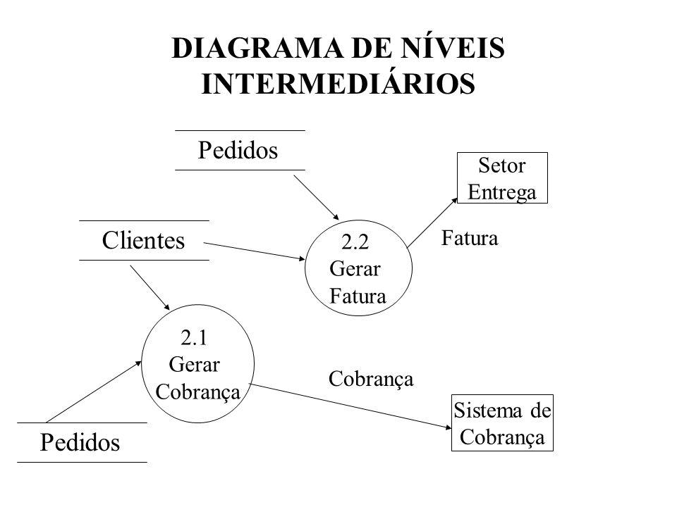 DIAGRAMA DE NÍVEIS INTERMEDIÁRIOS