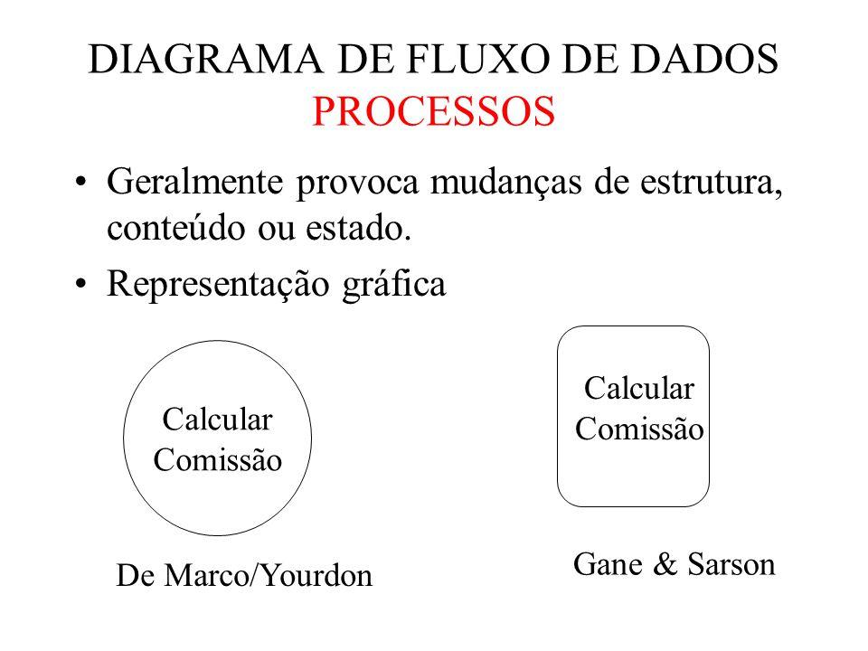 DIAGRAMA DE FLUXO DE DADOS PROCESSOS