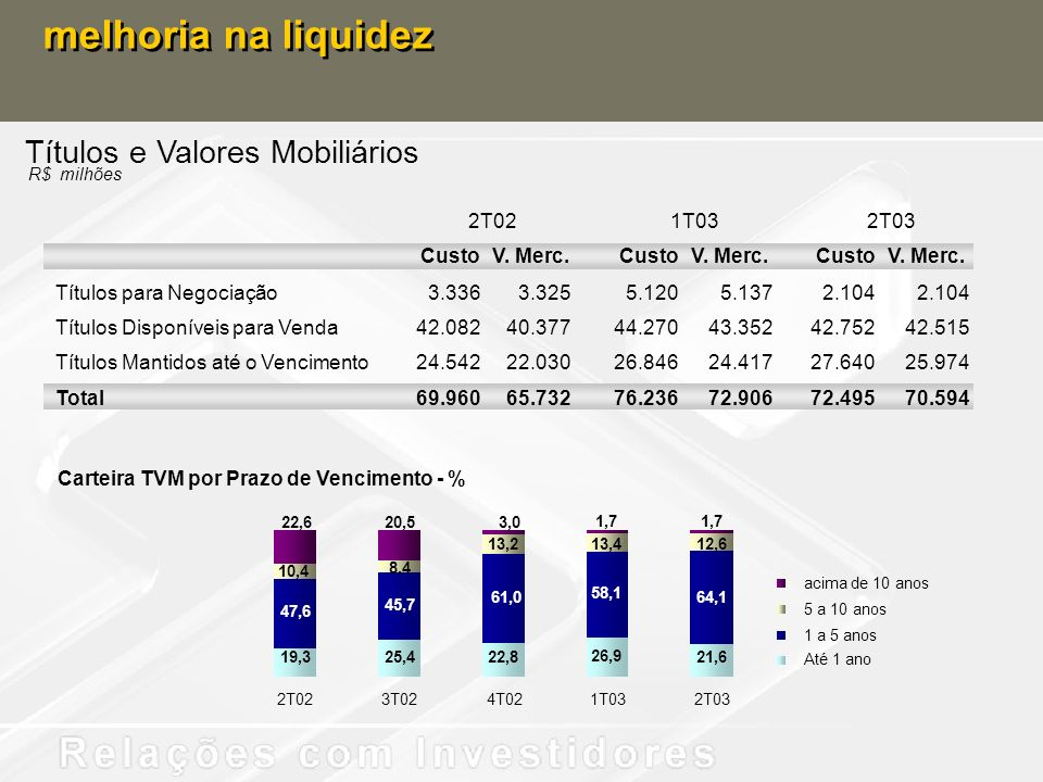 melhoria na liquidez Títulos e Valores Mobiliários 2T02 1T03 2T03