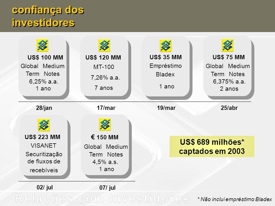 US$ 689 milhões* captados em 2003