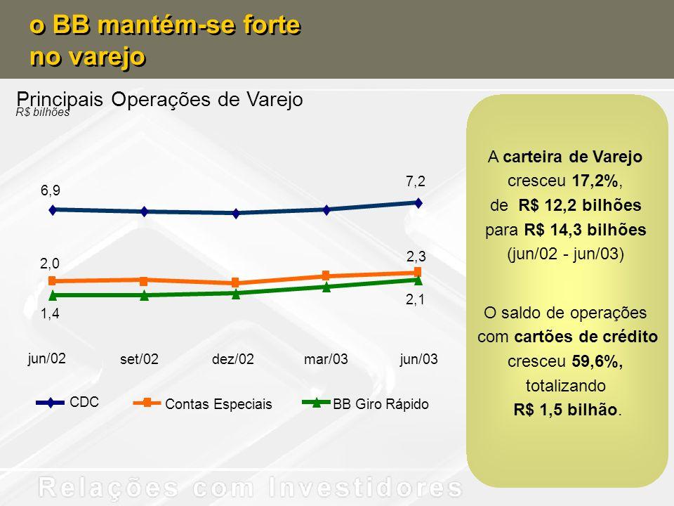 A carteira de Varejo cresceu 17,2%,