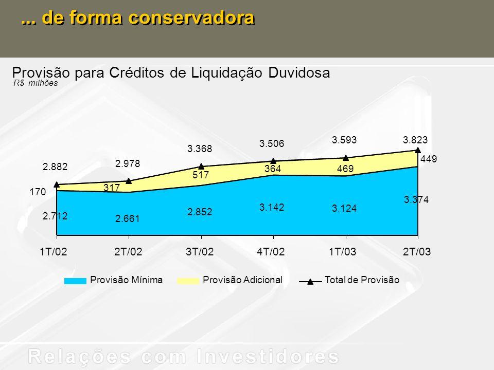 ... de forma conservadoraProvisão para Créditos de Liquidação Duvidosa. R$ milhões. 3.593. 3.823. 3.506.