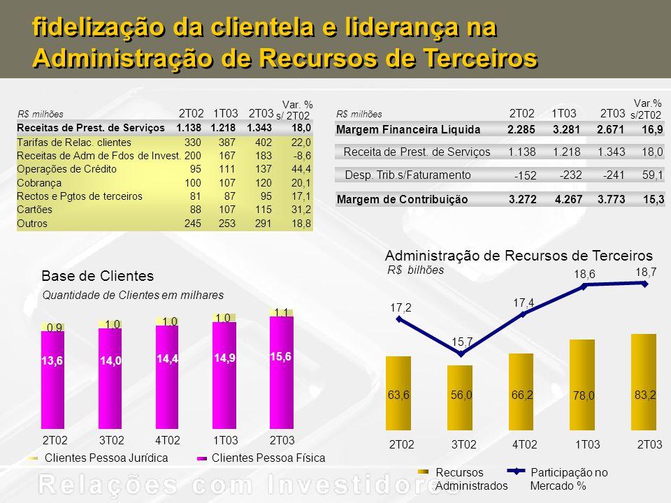 fidelização da clientela e liderança na Administração de Recursos de Terceiros
