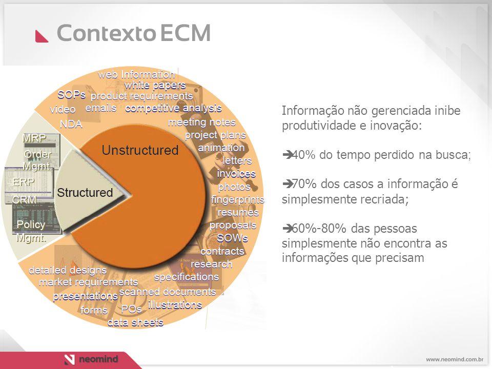 Contexto ECM Informação não gerenciada inibe produtividade e inovação:
