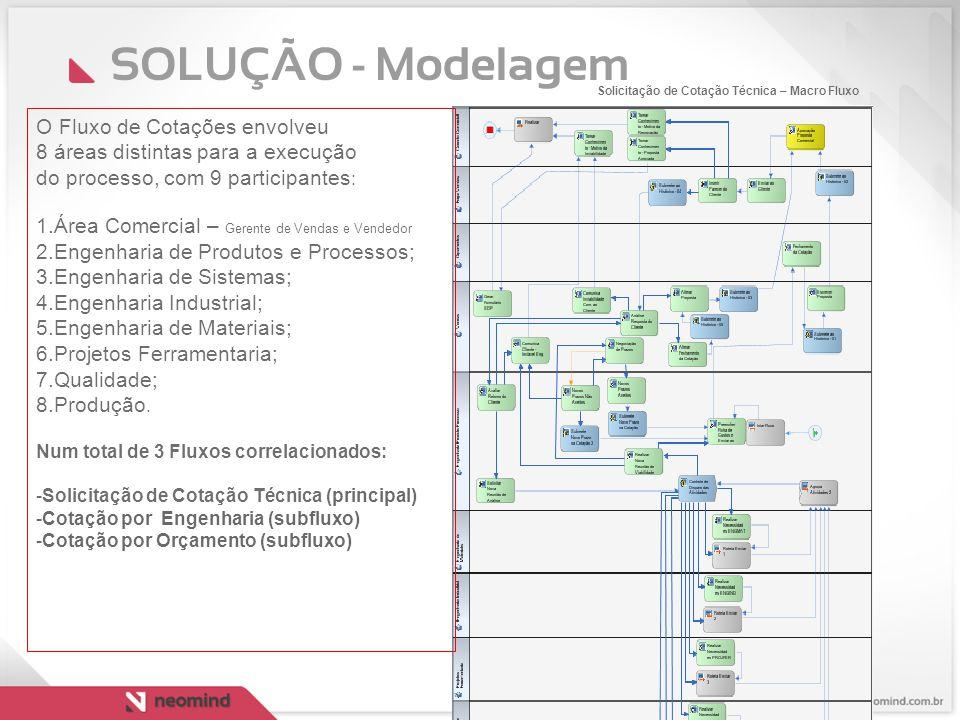 SOLUÇÃO - Modelagem O Fluxo de Cotações envolveu