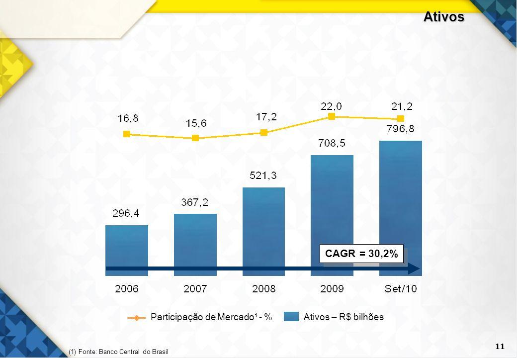 Ativos CAGR = 30,2% Participação de Mercado¹ - % Ativos – R$ bilhões