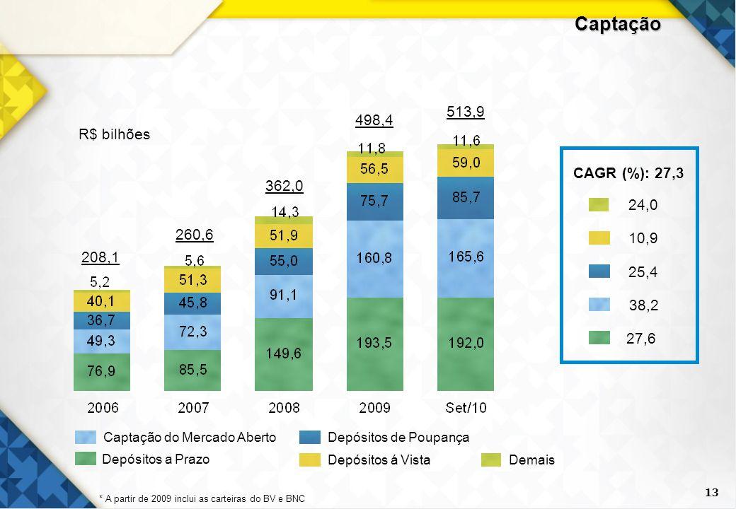Captação 513,9 498,4 R$ bilhões CAGR (%): 27,3 362,0 24,0 260,6 10,9