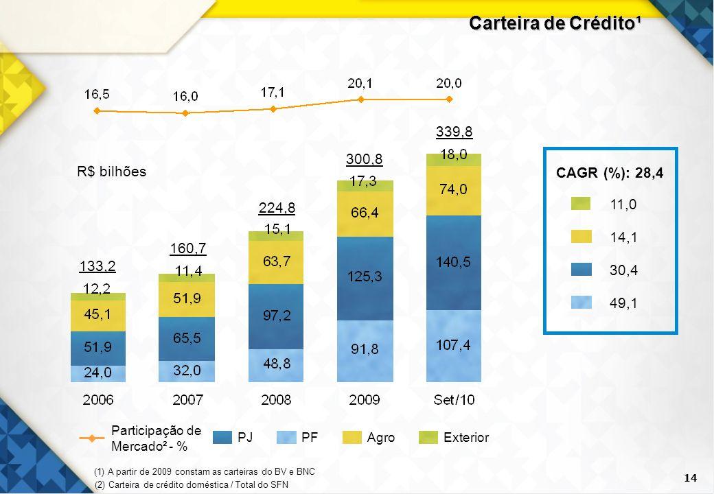 Carteira de Crédito¹ 339,8 300,8 CAGR (%): 28,4 14,1 49,1 30,4 11,0