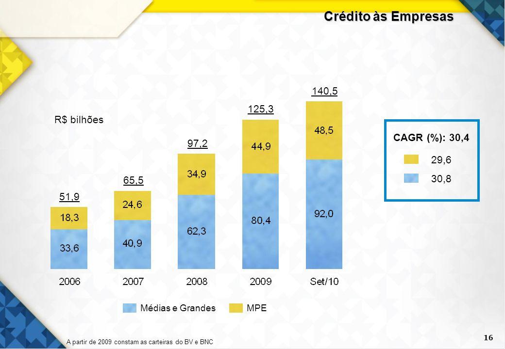 Crédito às Empresas 140,5 125,3 R$ bilhões CAGR (%): 30,4 97,2 29,6