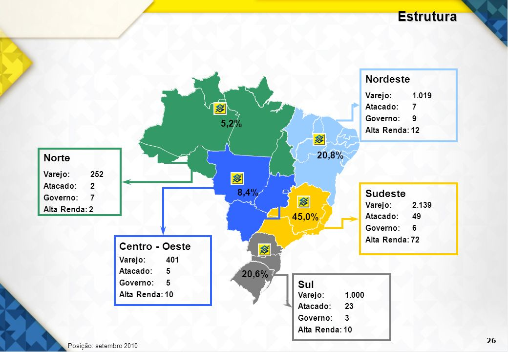 Estrutura Nordeste Norte Sudeste Centro - Oeste Sul 5,2% 20,8% 8,4%