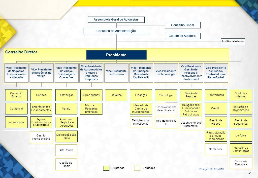 Conselho Diretor Presidente Assembléia Geral de Acionistas