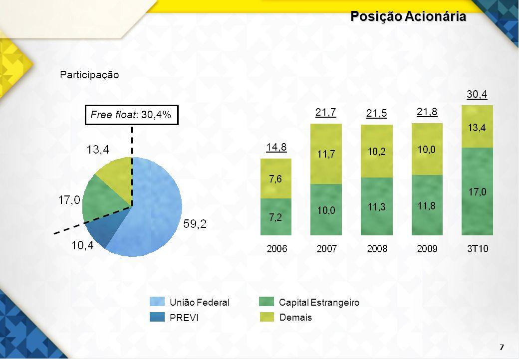 Posição Acionária Participação 30,4 Free float: 30,4% 21,7 21,5 21,8