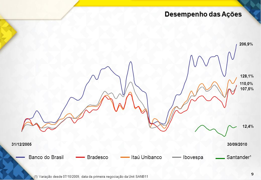 Desempenho das Ações 9 Banco do Brasil Bradesco Itaú Unibanco Ibovespa