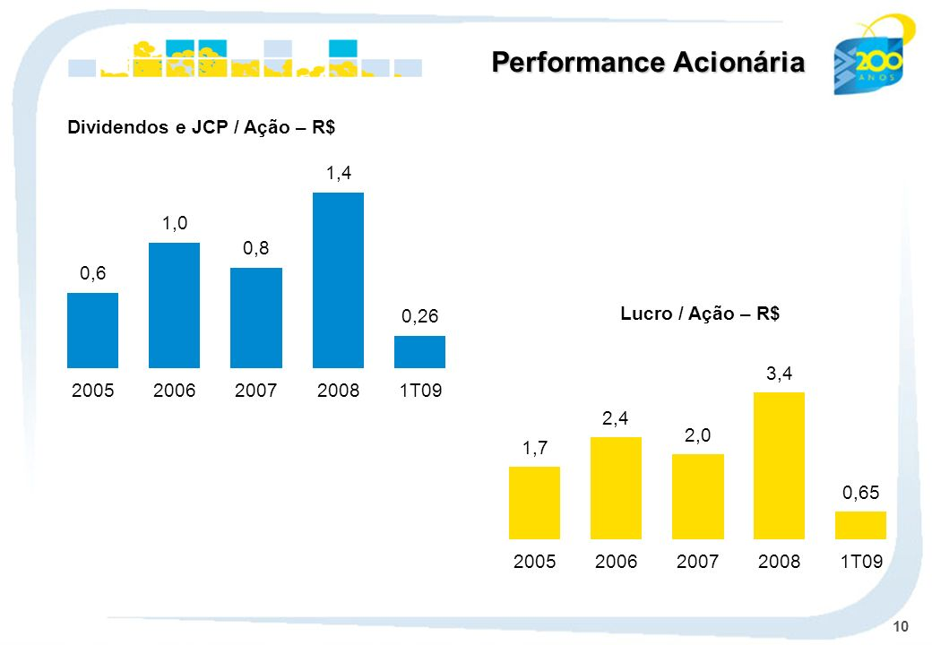 Performance Acionária