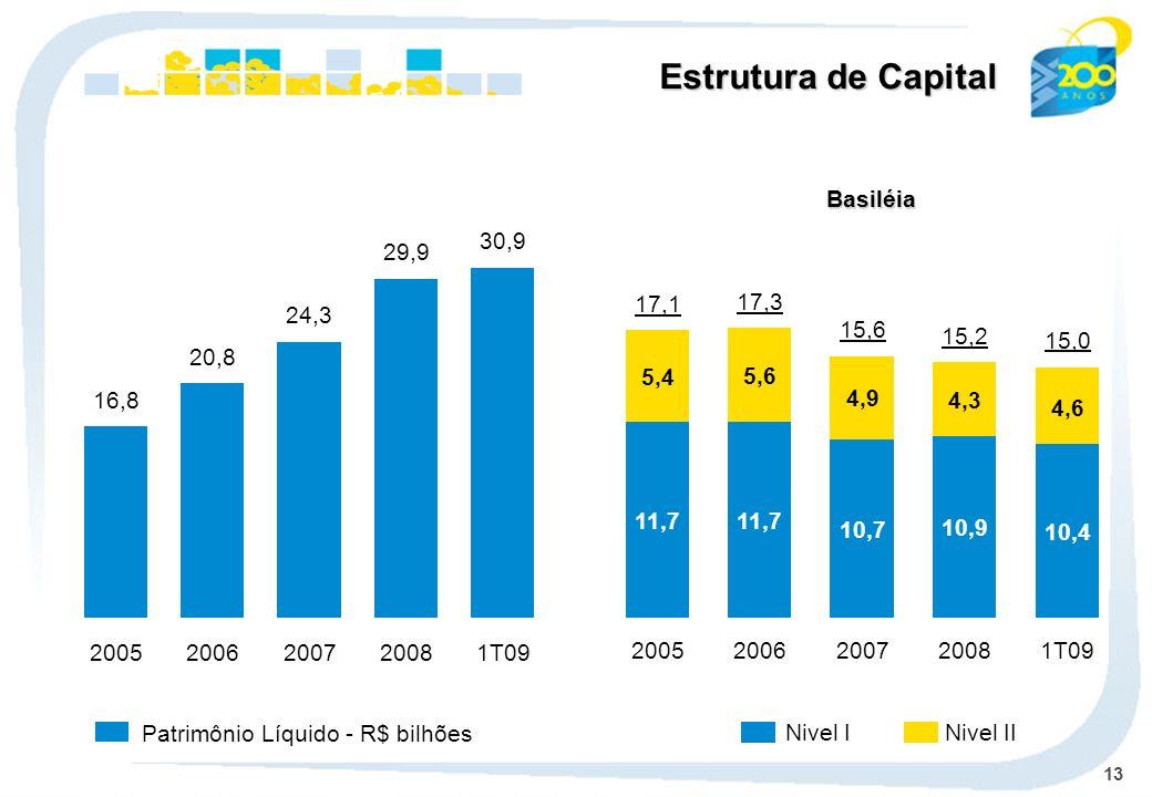 Estrutura de Capital Basiléia 30,9 1T09 29,9 2008 17,1 17,3 15,6 15,2
