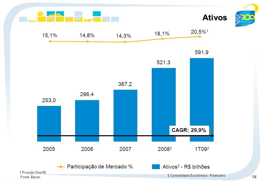 Ativos15,1% 14,8% 14,3% 18,1% 20,5%1. 591,9. 1T092. 521,3. 20082. 367,2. 2007. 296,4. 2006. 253,0. 2005.