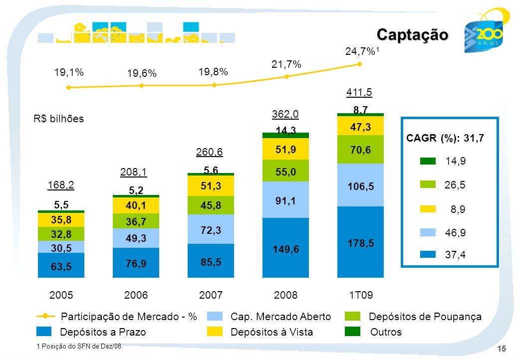 Captação19,1% 19,6% 19,8% 21,7% 24,7%1. 411,5. 178,5. 106,5. 70,6. 47,3. 8,7. 1T09. 362,0. R$ bilhões.