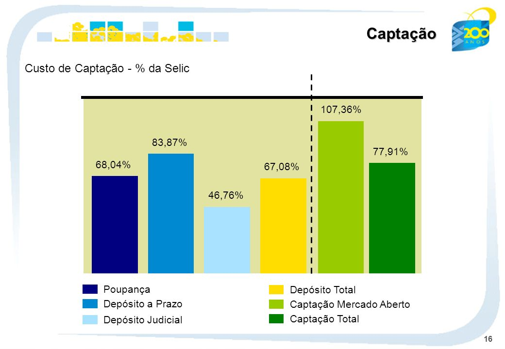 Captação Custo de Captação - % da Selic 107,36% 83,87% 77,91% 68,04%