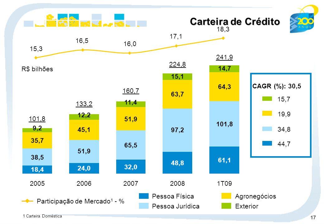 Carteira de Crédito 16,5. 15,3. 16,0. 17,1. 18,3. 241,9. 61,1. 101,8. 64,3. 14,7. 1T09. 224,8.