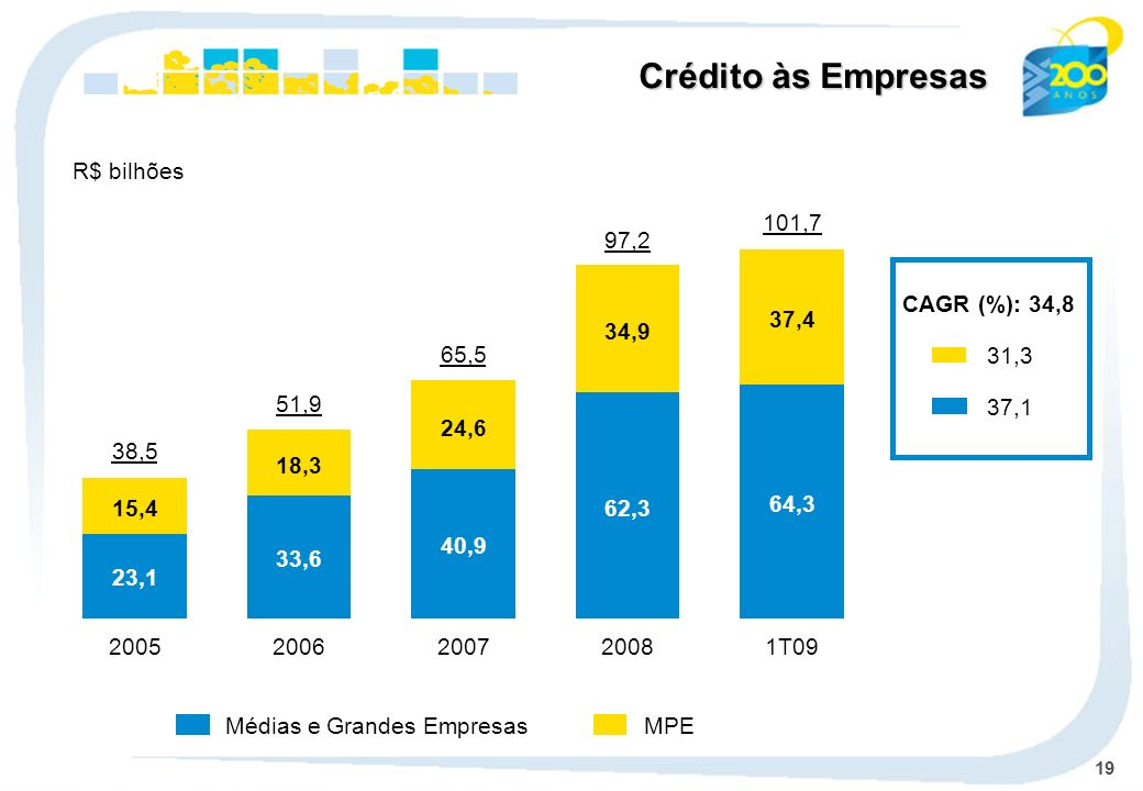Crédito às Empresas R$ bilhões 64,3 37,4 1T09 101,7 62,3 34,9 2008
