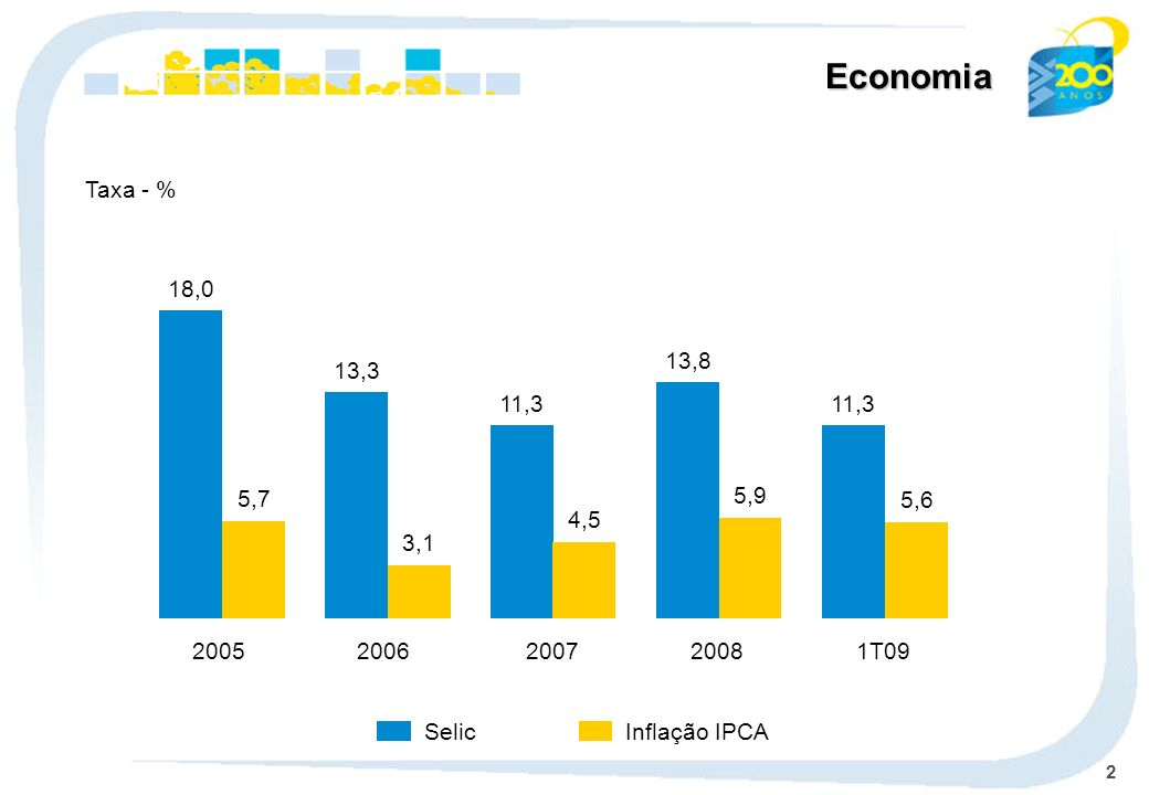 EconomiaTaxa - % 1T09. 11,3. 5,6. 2008. 13,8. 5,9. 2007. 4,5. 2006. 13,3. 3,1. 2005. 18,0. 5,7. Selic.
