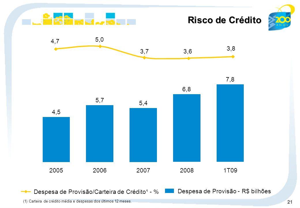 Risco de Crédito3,8. 4,7. 5,0. 3,7. 3,6. 7,8. 1T09. 6,8. 2008. 5,7. 2006. 5,4. 2007. 4,5. 2005. Despesa de Provisão/Carteira de Crédito¹ - %