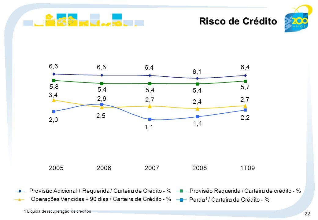 Risco de Crédito6,6. 6,4. 6,1. 5,4. 5,7. 1,4. 2,2. 6,5. 2,7. 2,4. 3,4. 2,5. 5,8. 2,0. 2,9. 1,1. 2005.
