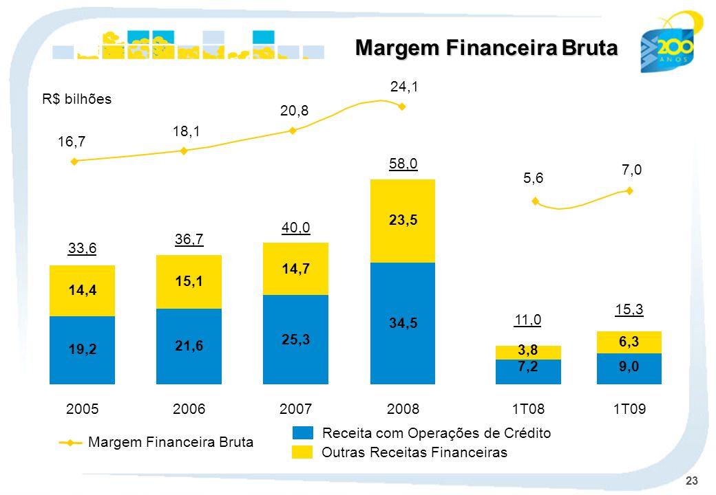Margem Financeira Bruta