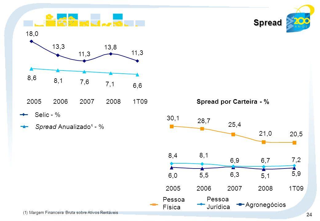 Spread18,0. 13,3. 11,3. 13,8. 6,6. 7,1. 7,6. 8,1. 8,6. 2005. 2006. 2007. 2008. 1T09. Spread por Carteira - %
