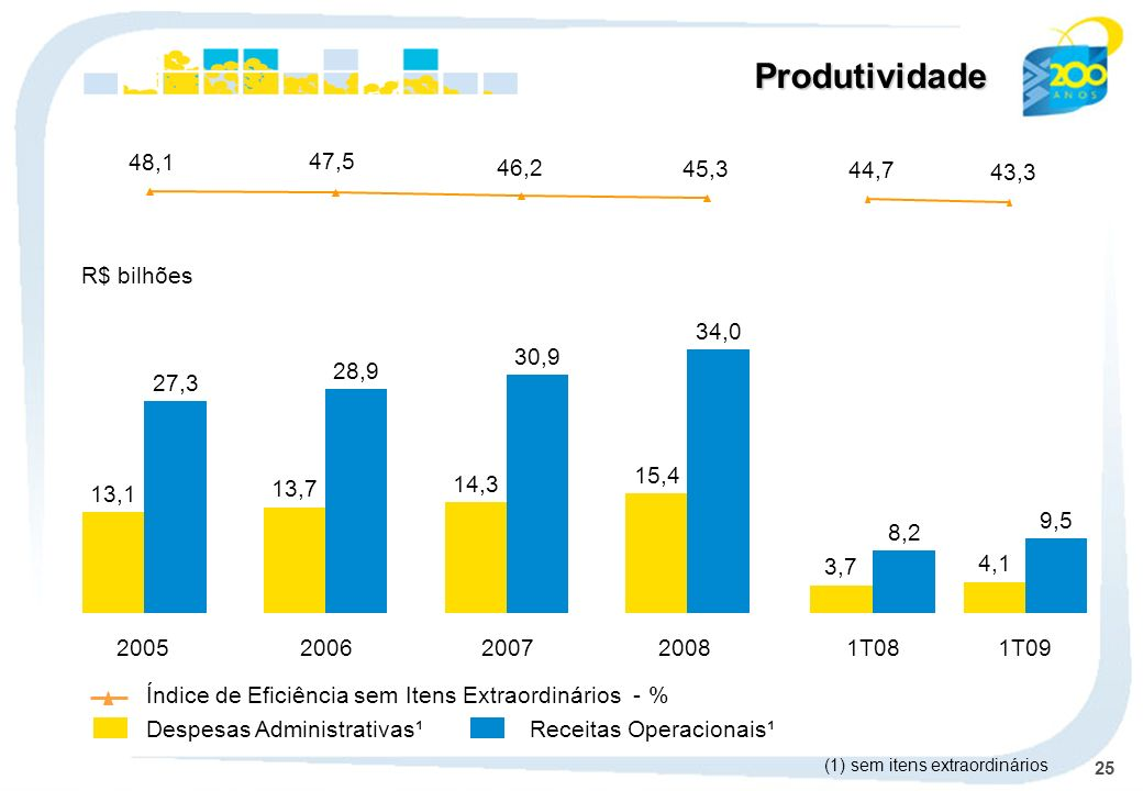 Produtividade 45,3 46,2 47,5 48,1 43,3 44,7 R$ bilhões 2008 15,4 34,0
