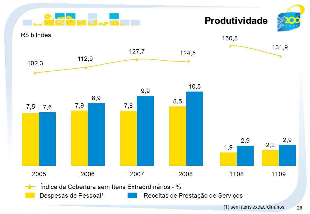 Produtividade R$ bilhões 150,8 131,9 102,3 112,9 127,7 124,5 8,5 10,5