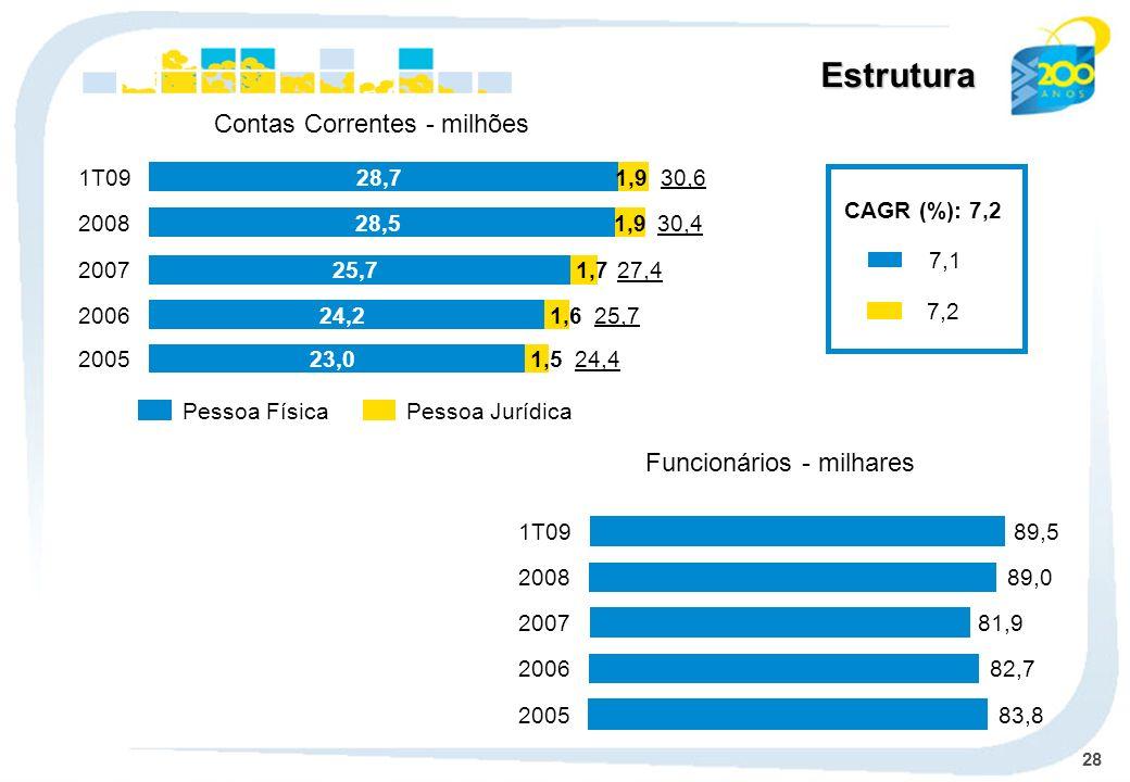 Estrutura Contas Correntes - milhões Funcionários - milhares 2005 24,4