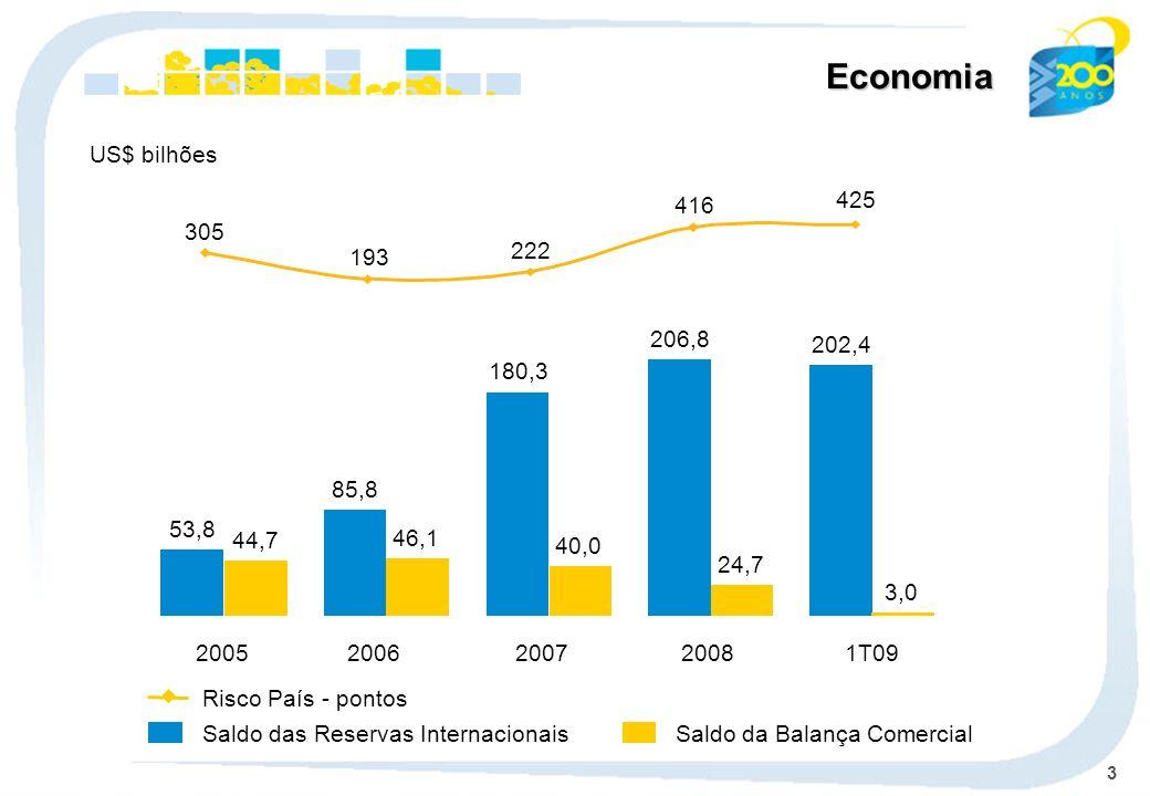 Economia US$ bilhões. 305. 193. 222. 416. 425. 2008. 206,8. 24,7. 1T09. 202,4. 3,0. 2007.