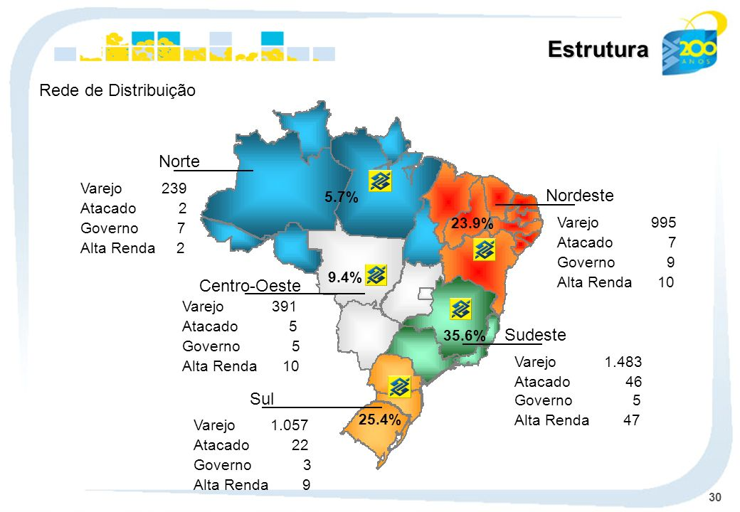Estrutura Rede de Distribuição Norte Nordeste Centro-Oeste Sudeste Sul
