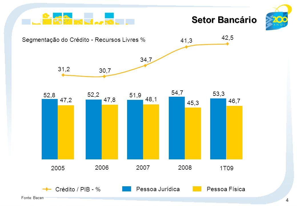 Setor Bancário31,2. 30,7. 34,7. 41,3. 42,5. Segmentação do Crédito - Recursos Livres % 2008. 54,7. 45,3.