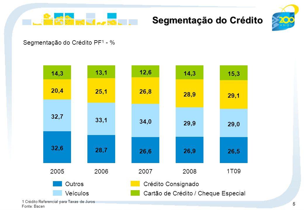 Segmentação do Crédito