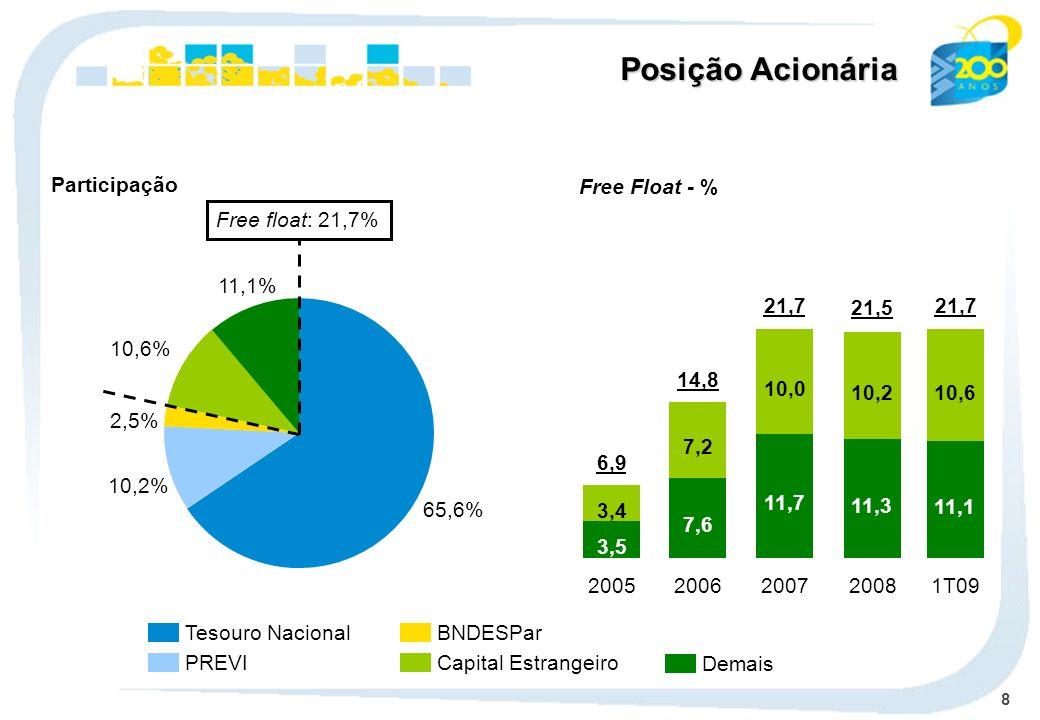Posição Acionária Participação Free Float - % 65,6% 10,2% 2,5% 10,6%