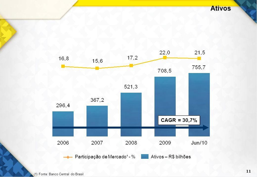 Ativos CAGR = 30,7% Participação de Mercado¹ - % Ativos – R$ bilhões