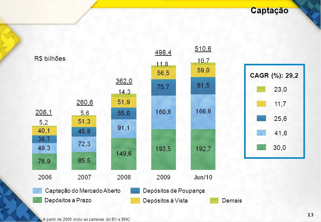 Captação 510,6 498,4 R$ bilhões CAGR (%): 29,2 362,0 23,0 260,6 11,7