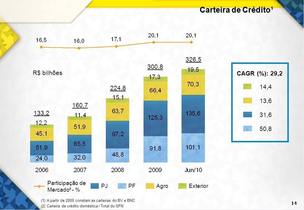 Carteira de Crédito¹ 326,5 300,8 CAGR (%): 29,2 13,6 50,8 31,6 14,4