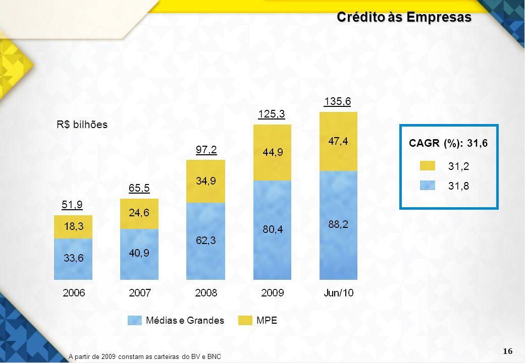 Crédito às Empresas 135,6 125,3 R$ bilhões CAGR (%): 31,6 97,2 31,2