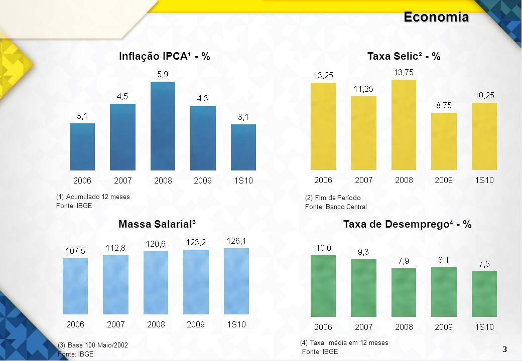 Economia 3 Inflação IPCA¹ - % Taxa Selic² - % Massa Salarial³