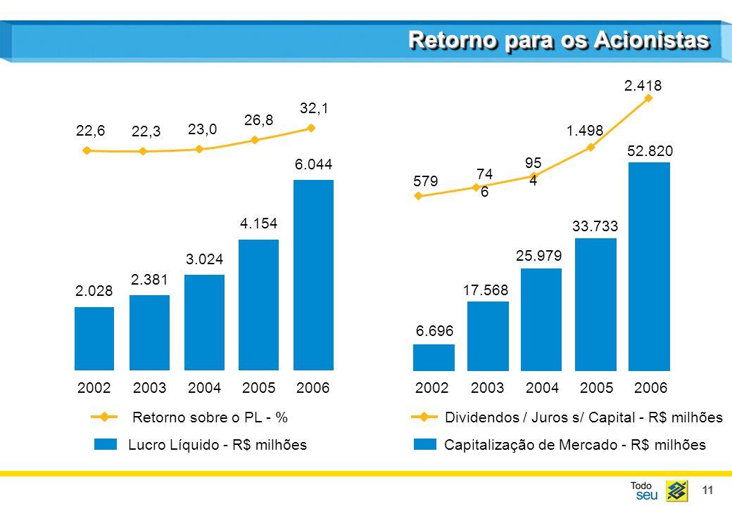 Capitalização de Mercado - R$ milhões