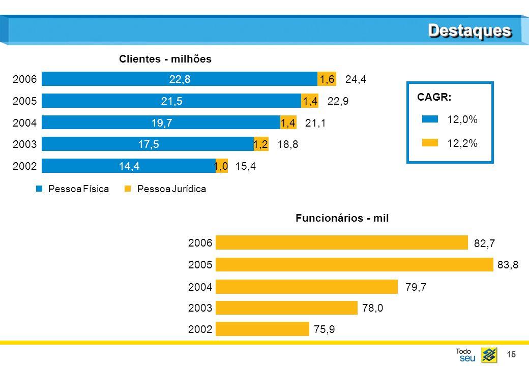 Destaques Clientes - milhões 2006 22,8 1,6 24,4 CAGR: 2005 21,5 1,4