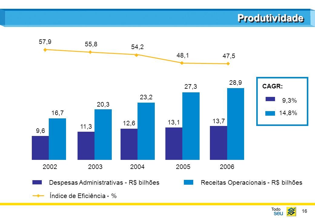Produtividade 57,9. 55,8. 54,2. 48,1. 47,5. 28,9. 27,3. CAGR: 23,2. 9,3% 20,3. 16,7. 14,8%